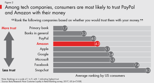Bain & Company infographic about trustworthiness of various banking services